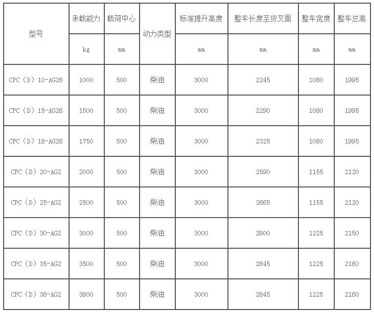 青岛杭州二手叉车维修配件